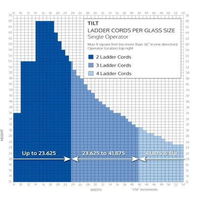 Blink Blinds + Glass - Tilt size chart for number of ladder cords - tilt blinds