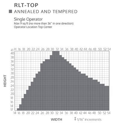 Size chart for tempered and annealed RLT Top IGs